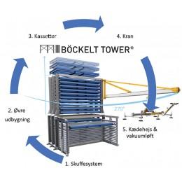 Böckelt Tower